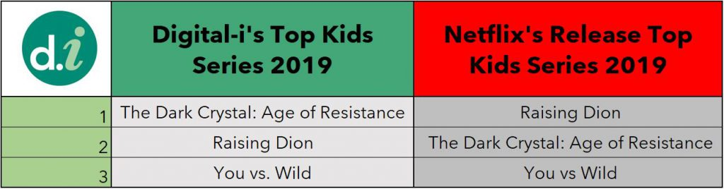 Netflix Measurement Top Kids