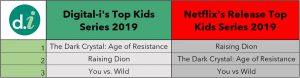 Netflix Measurement Top Kids