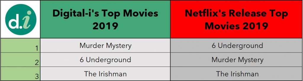 Netflix Measurement Top Movies