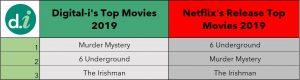 Netflix Measurement Top Movies