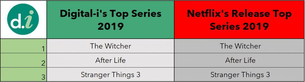 Netflix Measurement Top Series