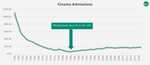 cinema admissions drop