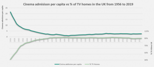 cinema admission and TV homes