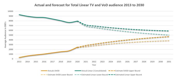 future of linear tv